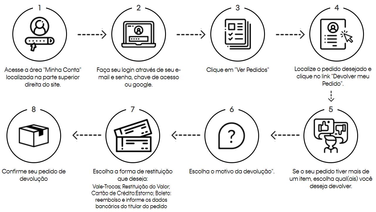 Imagem de fluxo para troca de pedidos